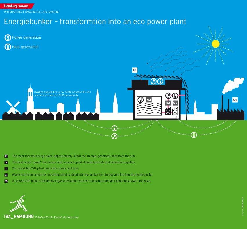 Energieprojekte / IBA Hamburg